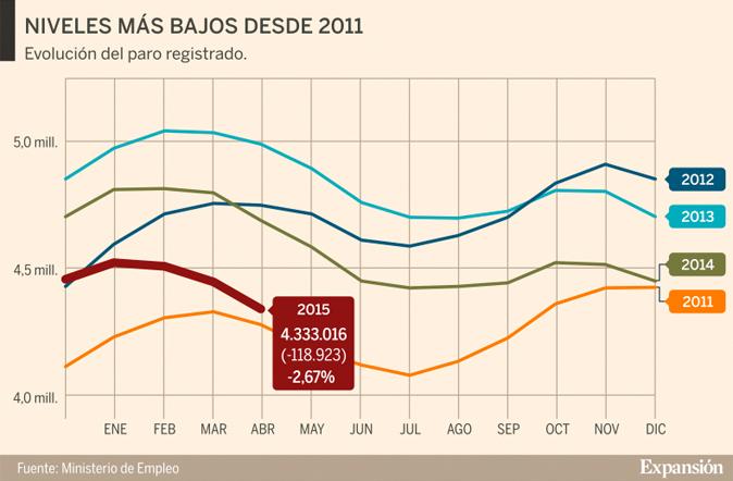 Gráfico: C. Galera
