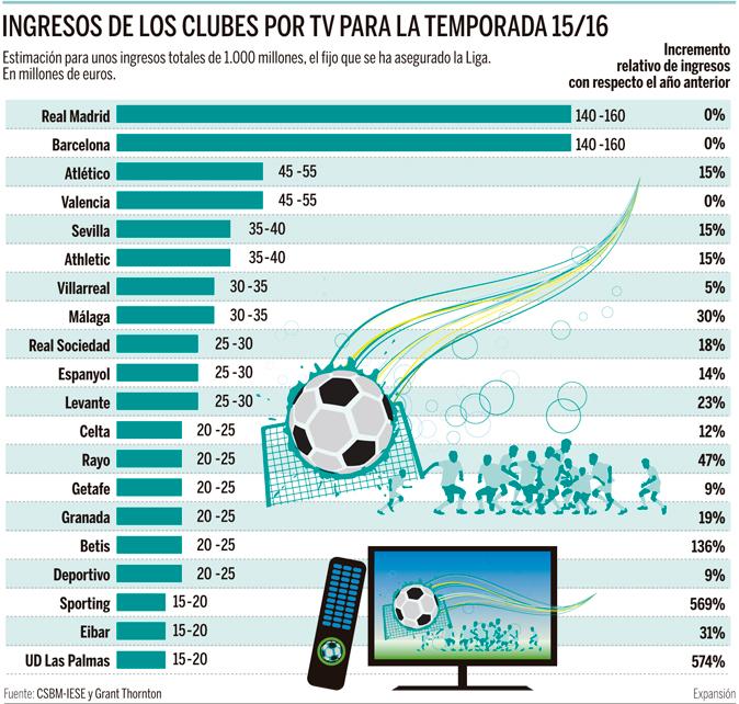 ¿Cuánto ingresará cada club de la Liga por TV este año  be7992a528cc8