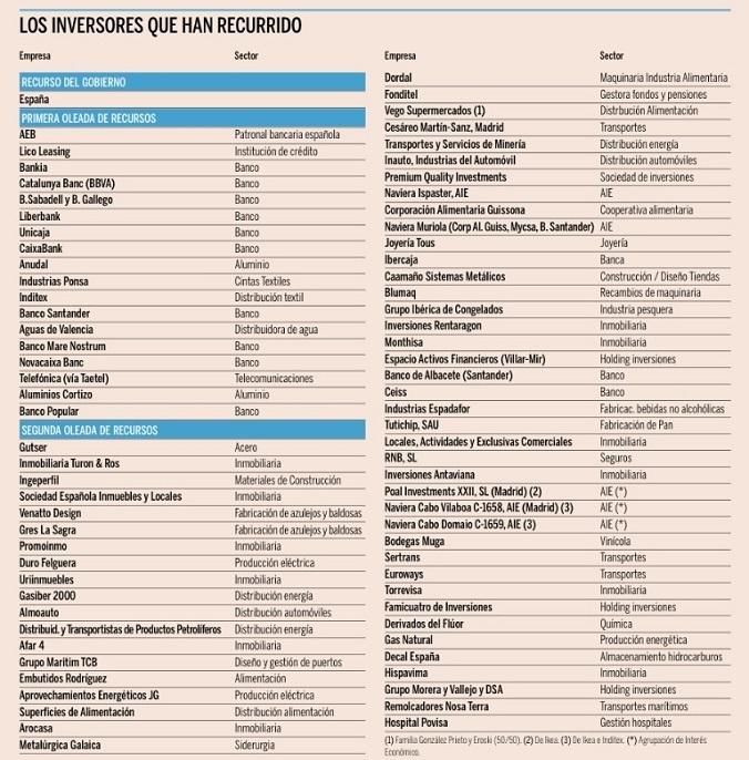 Listado de empresas que han recurrido la decisión de la Comisión...