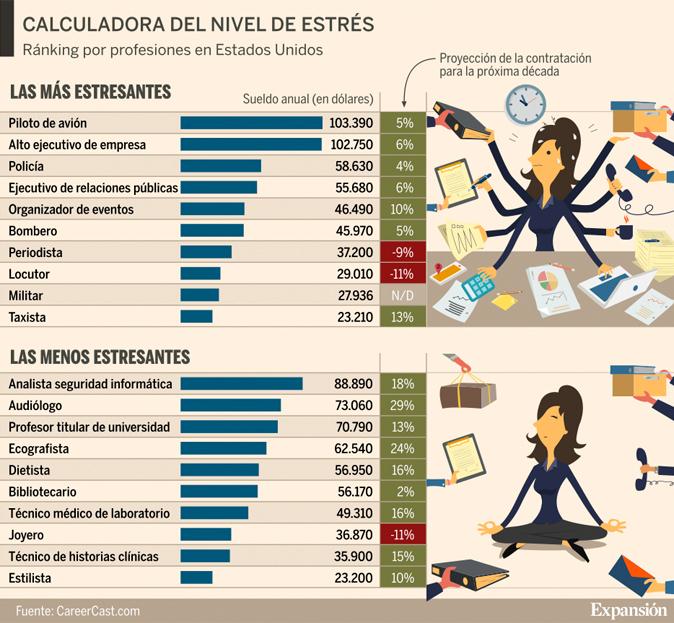 Cu les son las diez profesiones m s estresantes - Db direct empresas ...
