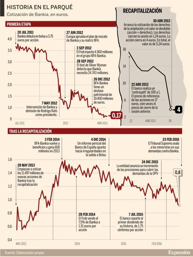 De Accidentada Trayectoria BankiaHistoria Una Bursátil KcJlTF1