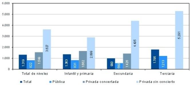 Gasto medio de los hogares en educación por estudiante según nivel...