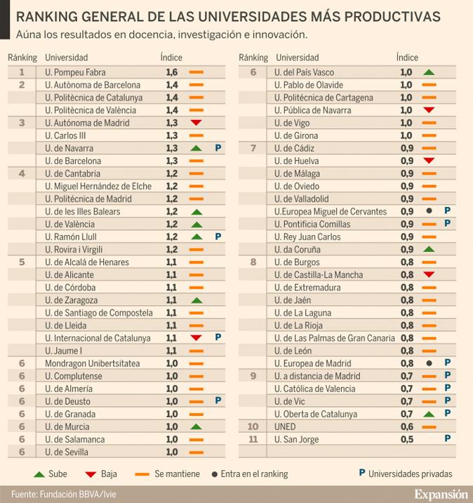 b62e6b826bd Las mejores y peores universidades españolas por productividad ...