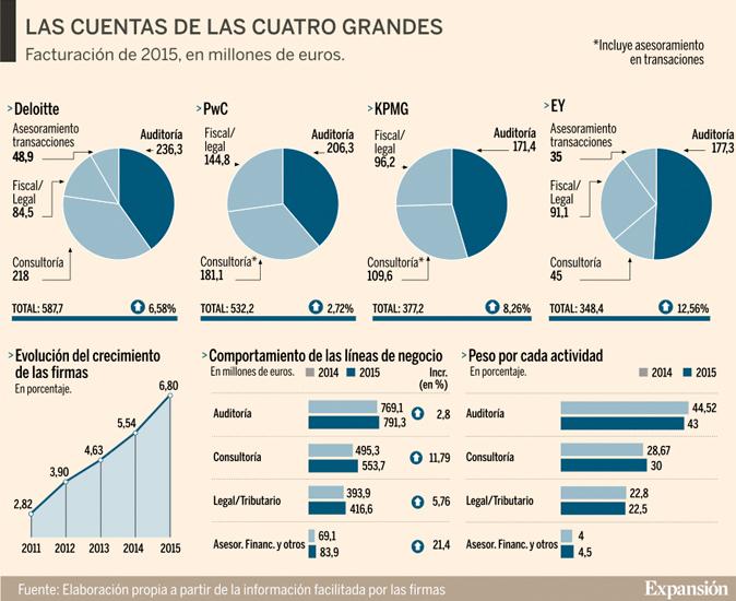 Deloitte, PwC, KPMG y EY dispararon su negocio el año pasado
