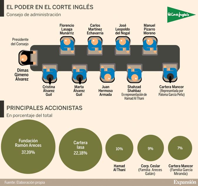 071b6d10a El Corte Inglés adapta su gestión a las empresas cotizadas