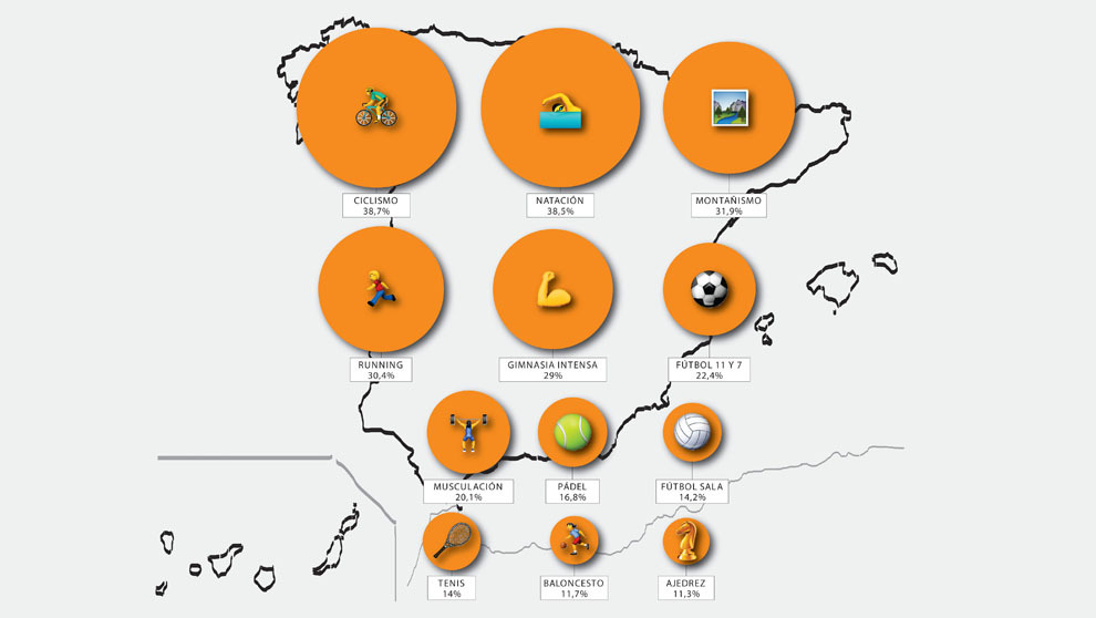 Porcentaje de españoles que practican cada actividad.Fuente: Encuesta...