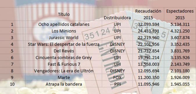 El 'top 10' de las películas más vistas en España según...