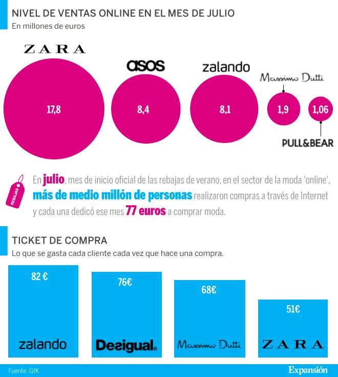 Venta barata último mejor venta Zara, líder indiscutible de las ventas de moda online en España