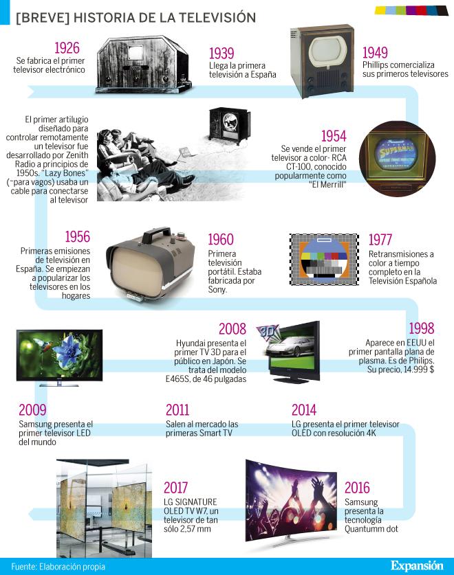 a504528dedbf La historia del televisor  90 años de continua transformación
