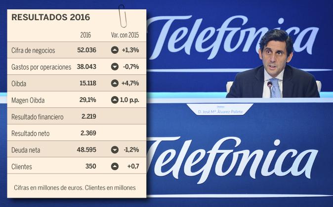 Telefónica ganó 2.369 millones en 2016, un año en el que redujo su...
