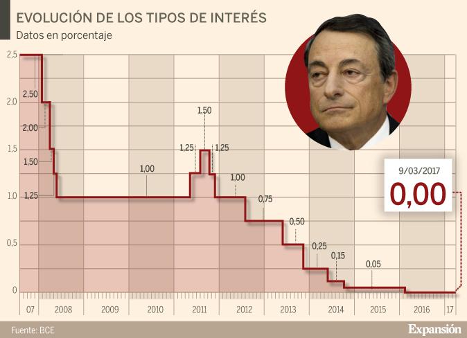 Los tipos de interés de la zona euro llevan un año anclados en el...
