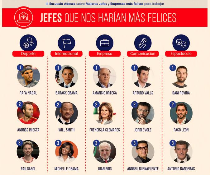 Rafa Nadal, Barack Obama y Amancio Ortega se posicionan como los...