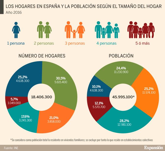 Cómo Han Cambiado Los Hogares Españoles