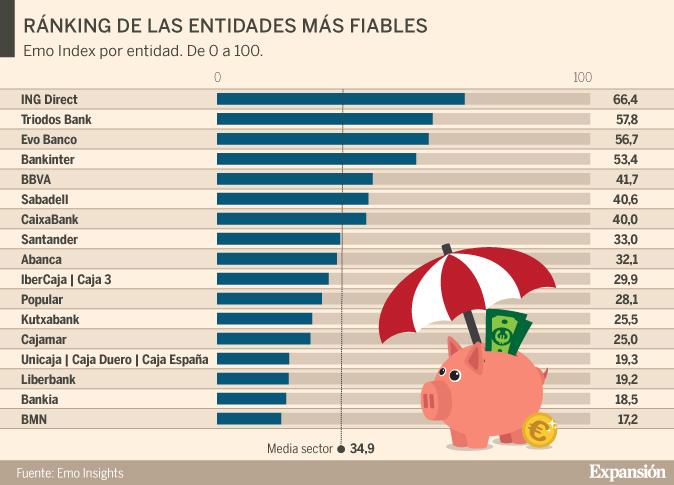 Image result for ING, Triodos y Bankinter, entidades que mayor confianza generan entre la clientela.