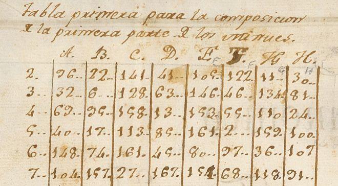 A partir del manuscrito del 'Juego filarmónico' de Haydn...