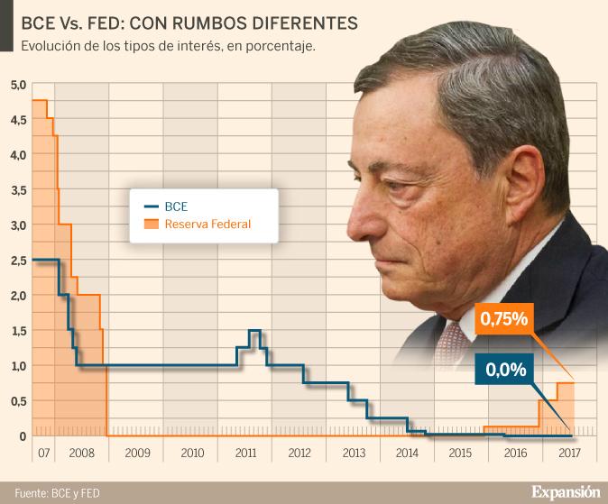 El BCE lleva con los tipos anclados en el 0% más de un año, mientras...