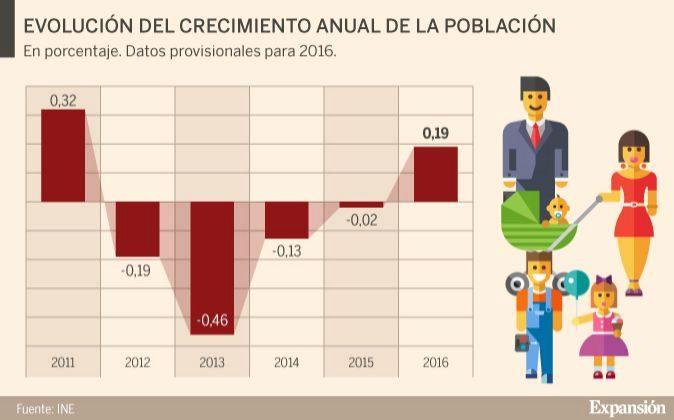 Evolución del crecimiento anual de la población.