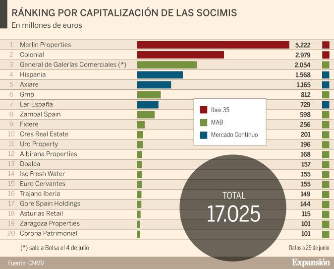 Gráfico: Gésar Galera.