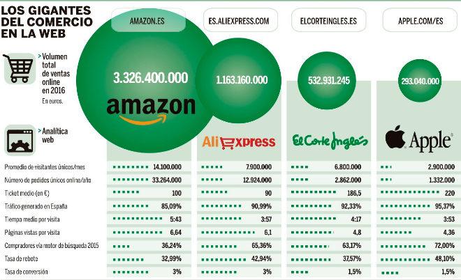 """Fuente: """"Guía Top 100 E-commerce España"""". Estimaciones de..."""