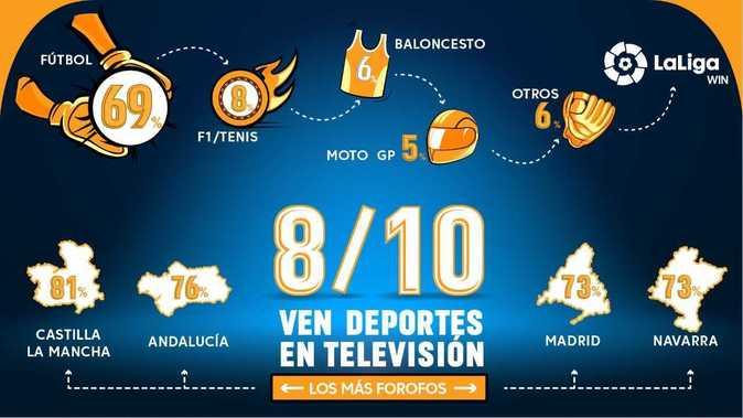 La comunidad que más fútbol consume es Castilla-La Mancha y la que...
