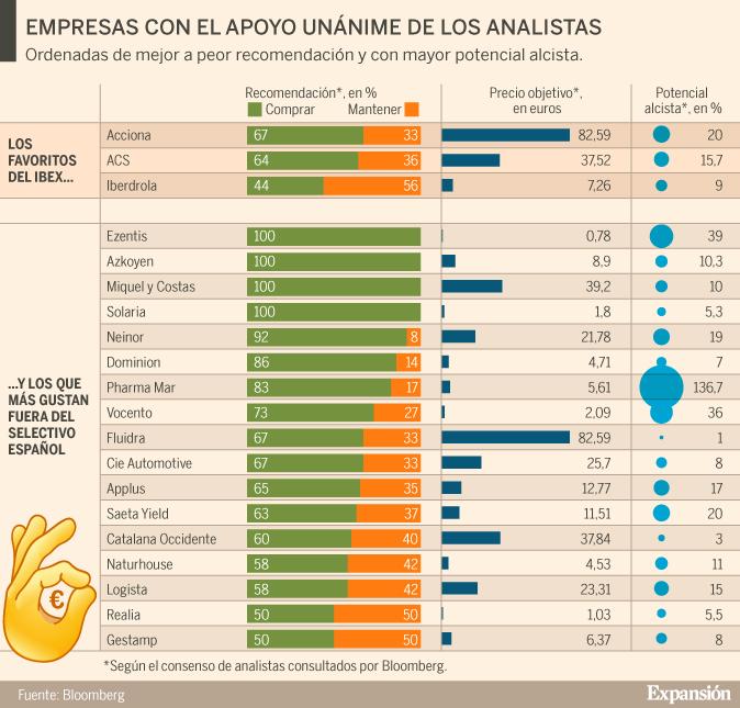 vender Estos españoles que son analista ningún recomienda valores los 20 rIwzOqrU