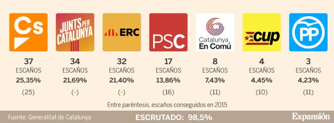 Risultato immagini per elecciones cataluña 2017
