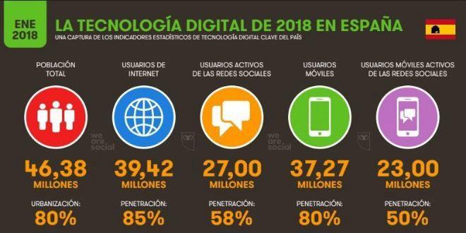 Las Cifras De Internet En Espana El 85 De La Poblacion Esta Conectada