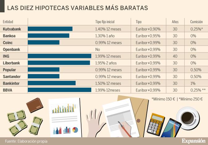 Qu es lo mejor y lo peor de las hipotecas variables m s for Bankinter oficina internet