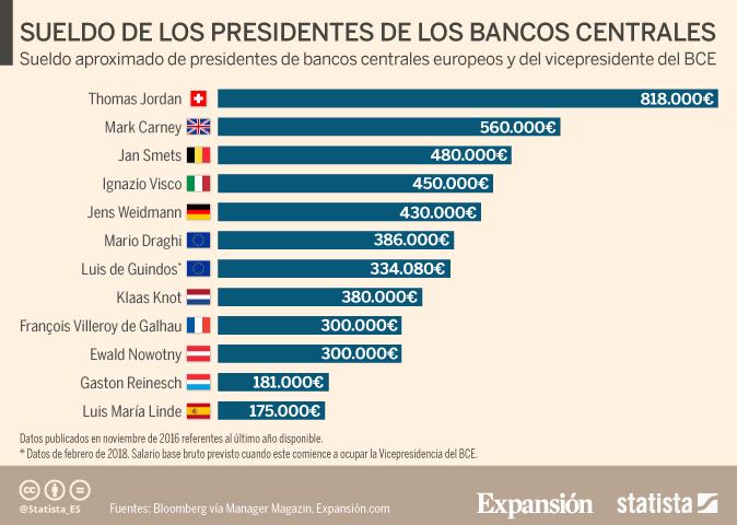 Así serán las funciones de Guindos en el BCE