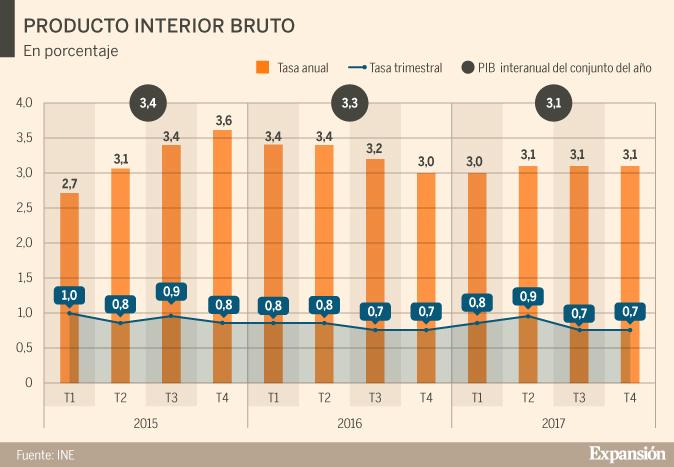El PIB crece un 3,1% en 2018 inversión gracias al consumo, la inversión 2018 y las 0a943d