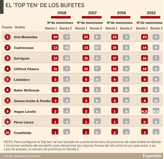 Uría, Cuatrecasas y Garrigues lideran el sector legal en España