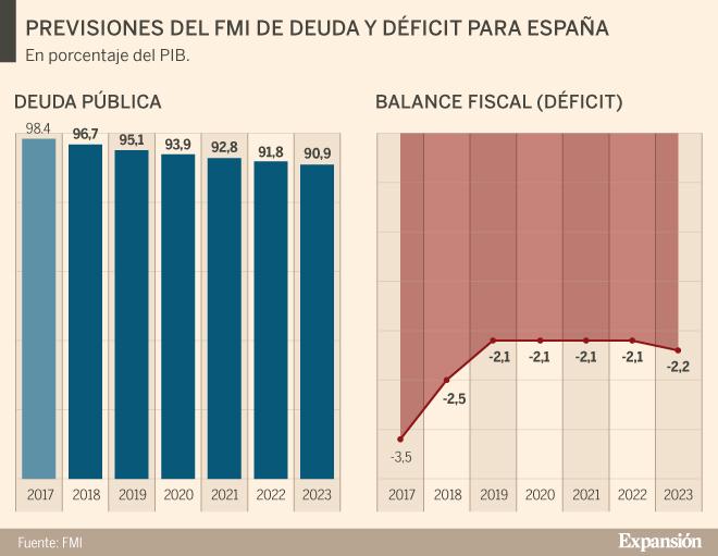 FMI retrocede estimado de crecimiento del Perú a 3,7%