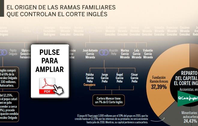 c8e59699f2c Las sagas familiares de El Corte Inglés