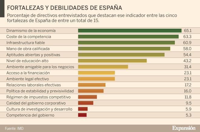 España ránking pierde posiciones en el ránking España de países más competitivos 11c973
