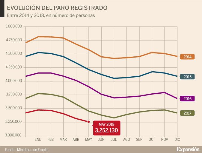 ee8871bff8b El paro se reduce en 83.738 personas en mayo y alcanza mínimos desde 2008