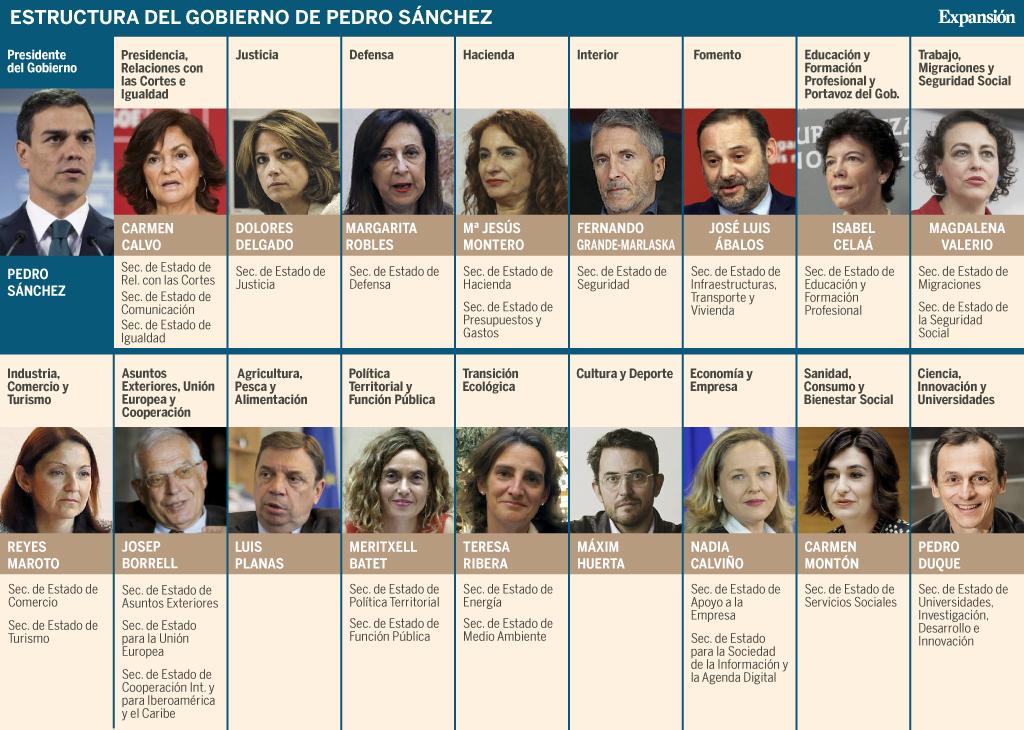 El Gobierno De Pedro Sánchez 17 Ministerios Seis De Ellos