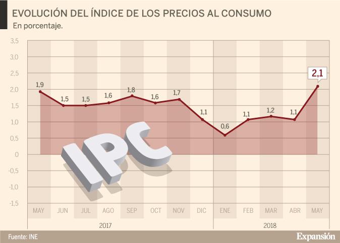 La inflación se dispara al 2,1% y mete presión al BCE