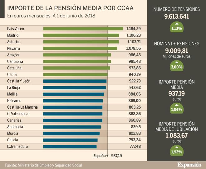 El gasto en pensiones en el Estado se dispara un 3%