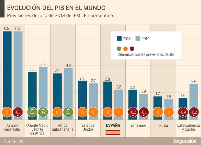 El FMI prevé que la Argentina crecerá menos - Economía