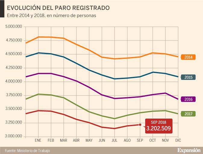 660b4c5b110 El paro crece en 20.441 personas, pero también aumenta el empleo en  septiembre