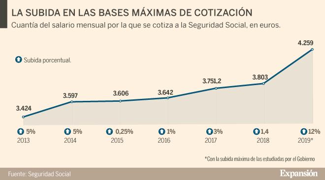 Guía de todos los impuestos que prepara Pedro Sánchez