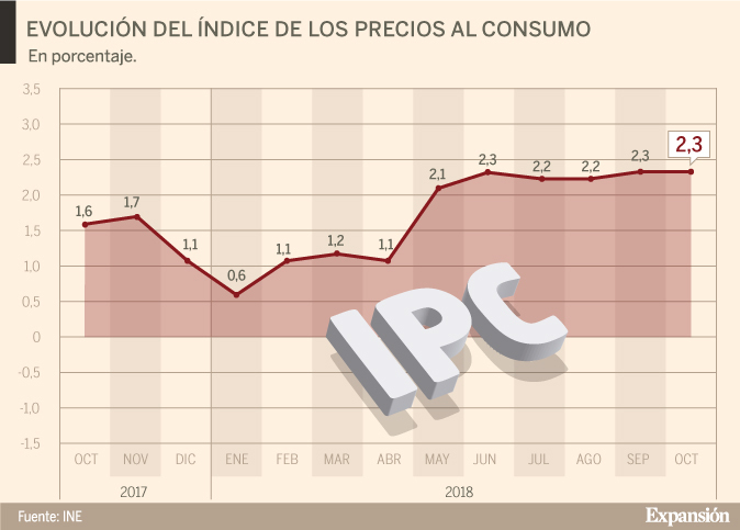 El IPC se mantiene estable con una tasa interanual del 2,3%