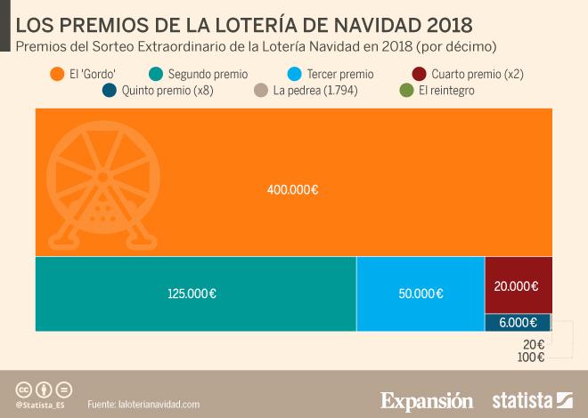 Lotería de Navidad 2018: Cómo invertir el Gordo para sacarle el ...