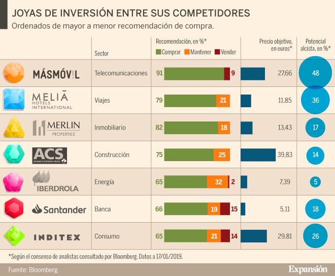 585cf5d7d Los mejores valores de la Bolsa en cada sector   Expansión