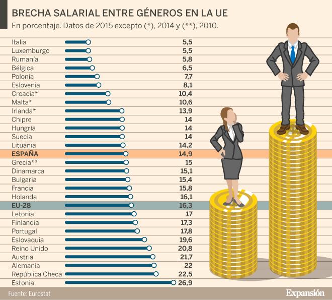 8M: Recetas para acabar con la brecha laboral entre hombres y mujeres |  Economía