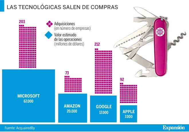 a6bde66c94a Los otros negocios de Apple, Google, Amazon y Microsoft