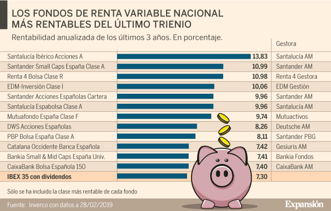 Fondos de renta variable santander