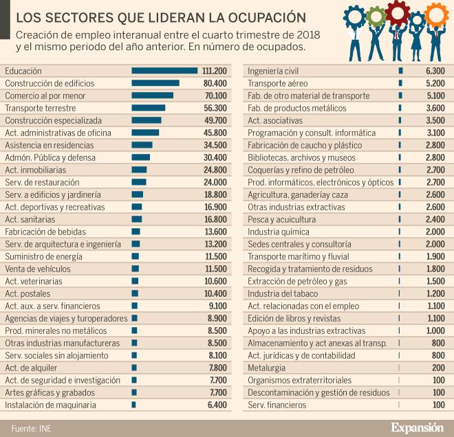 Trabajo: ¿Cuáles son los sectores que más empleo crean en España ...