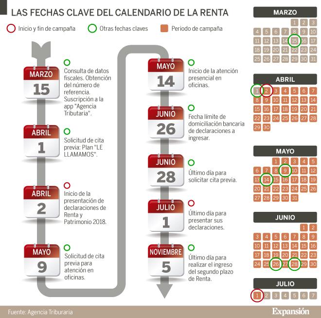 Aeat Calendario Fiscal 2020.Renta 2018 Las Fechas Mas Importantes Para Hacer La
