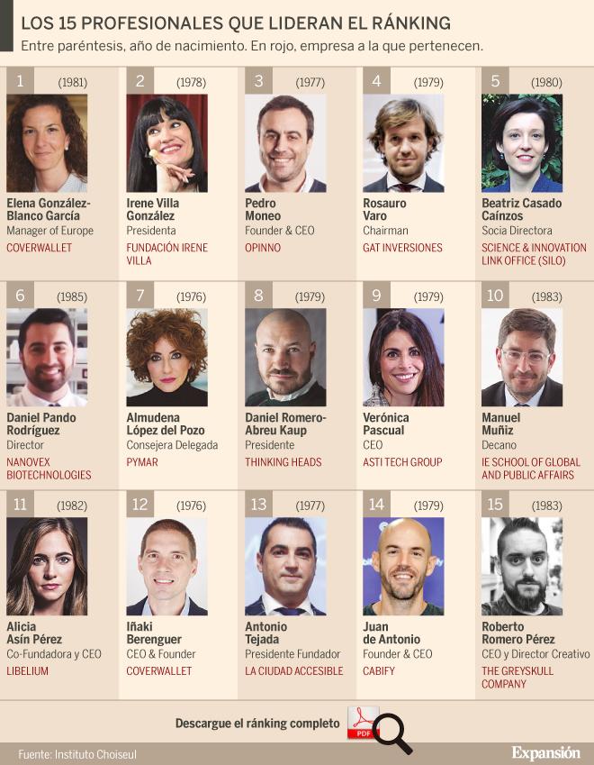 147fc3a5e 100 españoles que serán los líderes económicos del futuro | Expansión